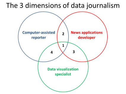 venn-3-dimensions-of-data-journalism