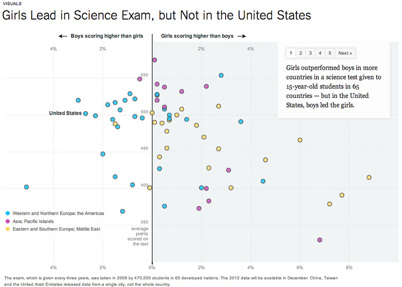 """Girls Lead in Science Exam, but Not in the United States,"" 2012, The New York Times"