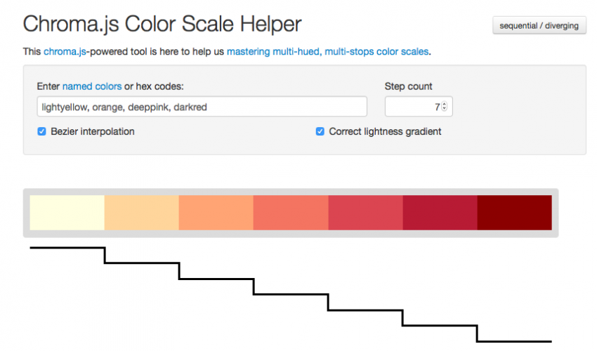 Three tools to help you make colorblind-friendly graphics